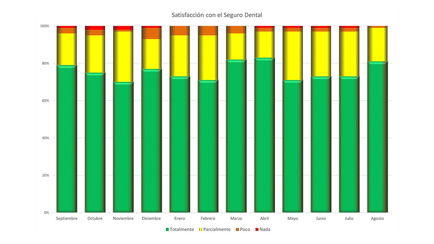 Estadísticas de Satisfacción y Reporte Anual de Calidad
